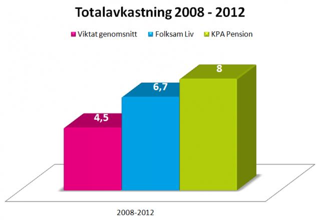 Totalavkastning 2008-2012
