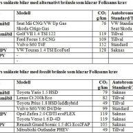 Tabell: bilmodeller som uppfyller Folksams krav