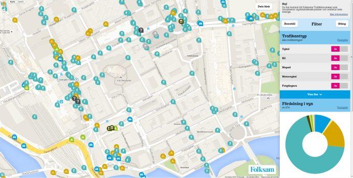 Folksams Trafikbarometer