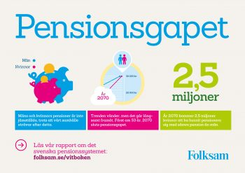 Ny rapport: Förvärvsbelopp minskar risken för nya fattigpensionärer
